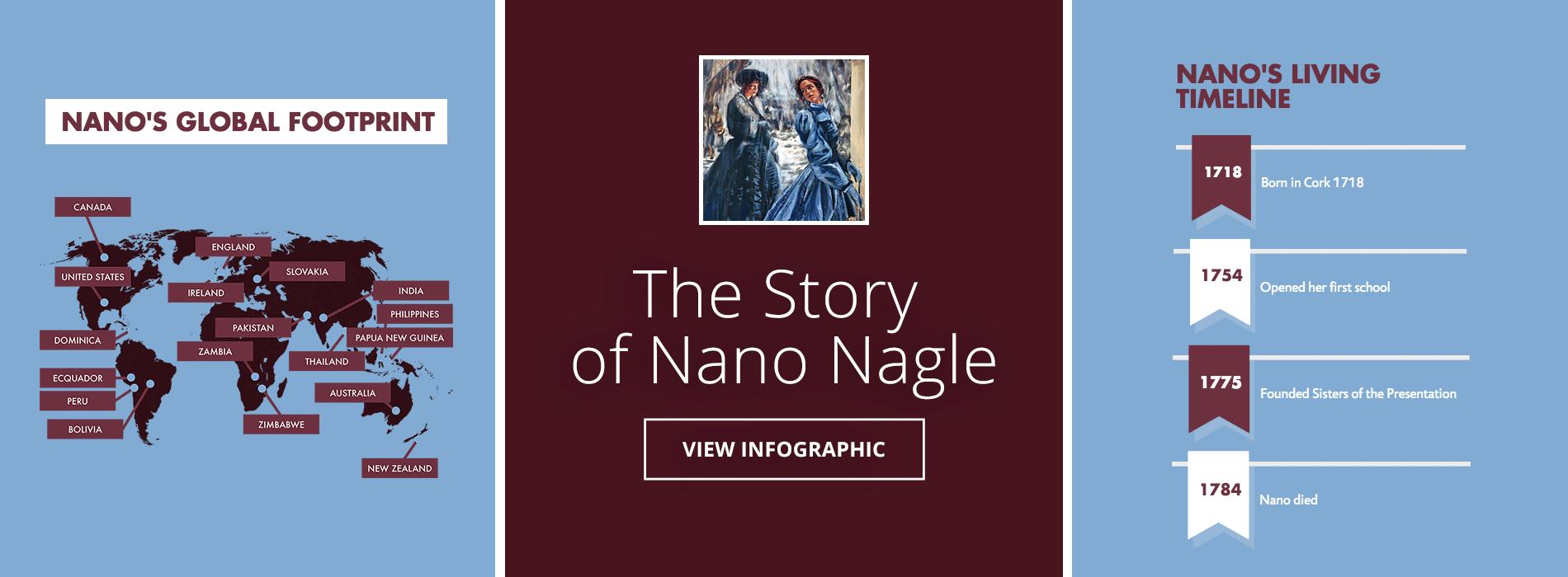 Story of Nano Banner
